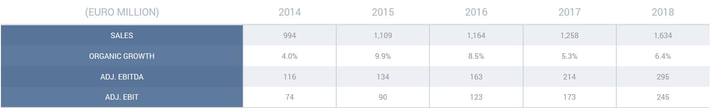 Resultados Financieros de Telecomunicaciones